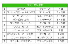 田中将大がサイ・ヤング賞の最有力候補!? 大手ブックメーカーでも1位に浮上