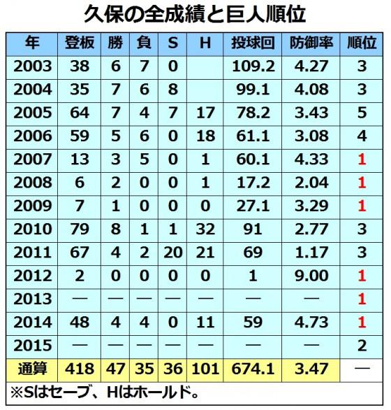 20151025_kubo_stats