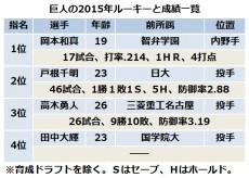 20151106_kyojin_rookie