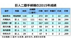 20151118_kyojinSECOUND