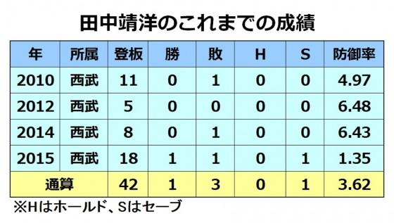 20151207_tanakayasu