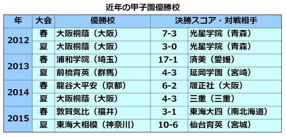 20151210_koushien20122015