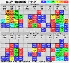 20151219_kawabata_heatmap