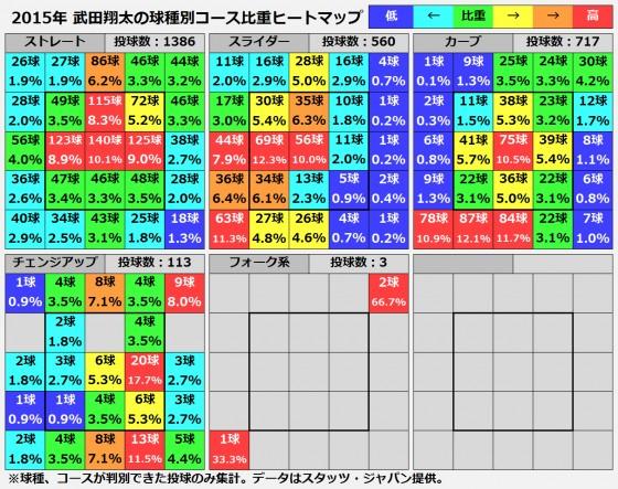 20160104_takeda_heatmap