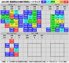 20160104_takeda_heatmap2
