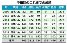 20160110_nakata