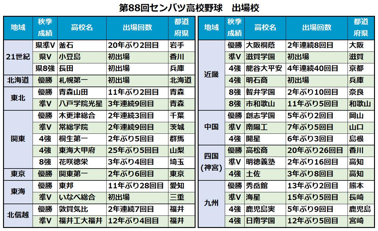 20160129 senbatsu - 【2016年春・高校野球】いよいよ20日開幕!センバツ出場32校の選手、身長・体重一覧