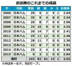 20160222_takeda