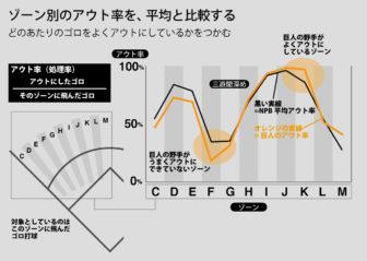 ゾーン別のアウト率を、平均と比較する