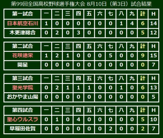 第99回全国高校野球選手権大会 8月10日(第3日)試合結果