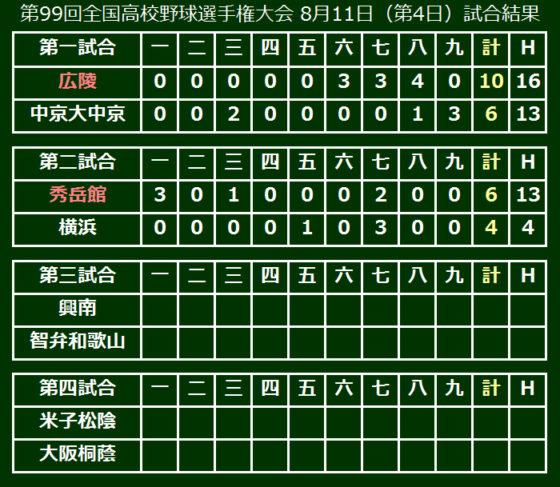 第99回全国高校野球選手権大会 8月11日(第4日)試合結果