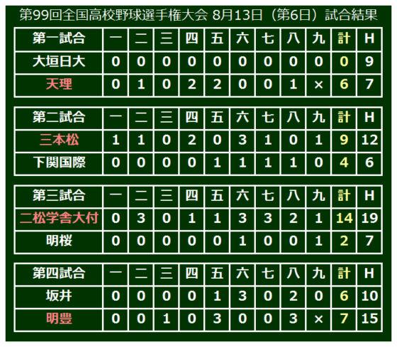 第99回全国高校野球選手権大会 8月13日(第6日)試合結果