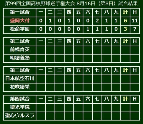 第99回全国高校野球選手権大会 8月16日(第8日)試合結果