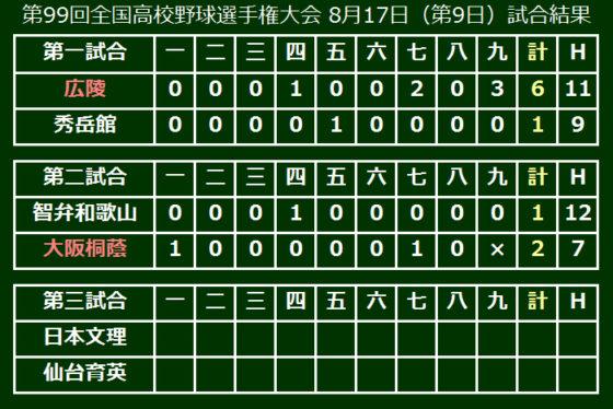 第99回全国高校野球選手権大会 8月17日(第9日)試合結果