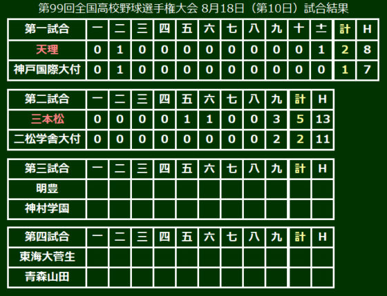 第99回全国高校野球選手権大会 8月18日(第10日)試合結果