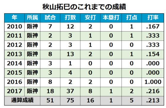 【表】阪神・秋山拓巳の年度別打撃成績