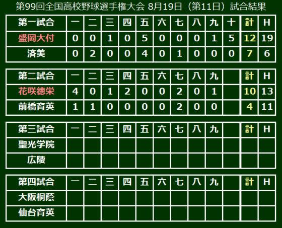 第99回全国高校野球選手権大会 8月19日(第11日)試合結果