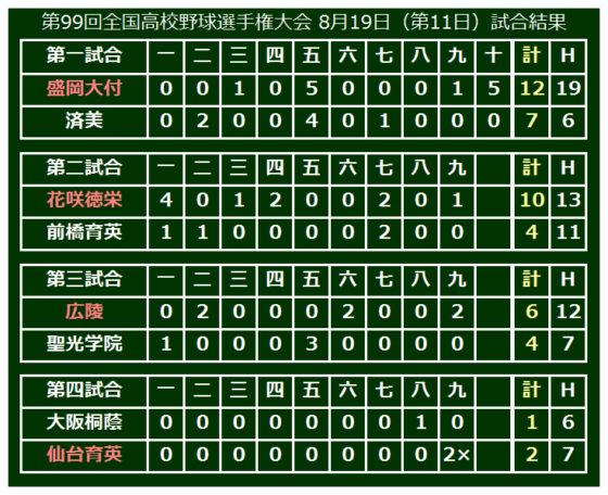 仙台育英は2年ぶりの8強進出を決めた