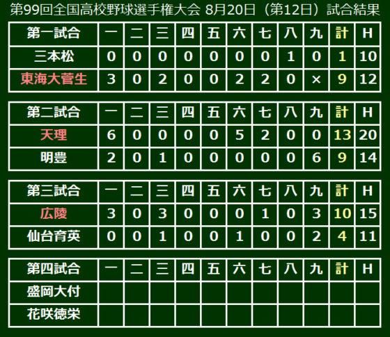 第99回全国高校野球選手権大会 8月20日(第12日)試合結果