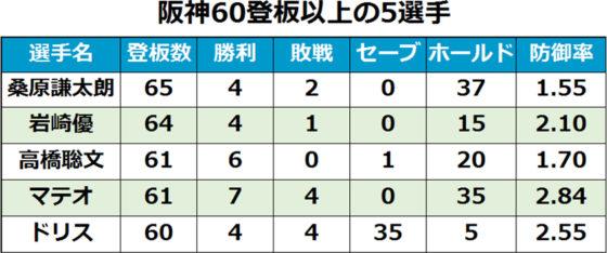 【表】阪神60試合登板以上の5選手