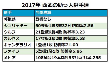 【表】2017年9月17日までの西武外国人選手成績一覧