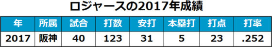 阪神ジェイソン・ロジャースの2017年成績