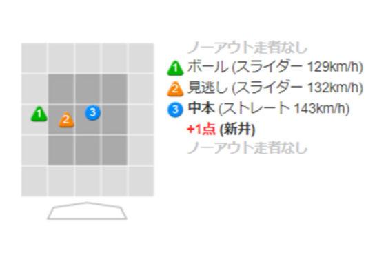 6回に本塁打を放った広島・新井の打席詳細