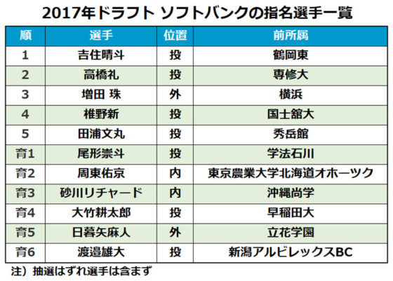 2017年ドラフト、ソフトバンクの指名選手一覧