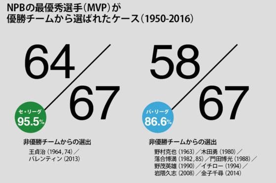 優勝球団以外からのMVP獲得選手数【画像提供:DELTA】