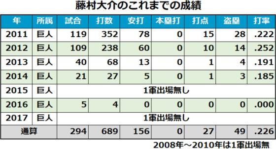 巨人・藤村大介の成績一覧