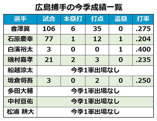 広島捕手の今季成績一覧