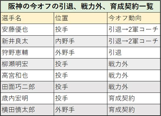 阪神の今オフの引退、戦力外、育成契約一覧