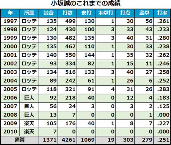 小坂誠の現役時代の成績一覧