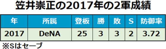 DeNA・笠井崇正の2017年の2軍成績
