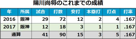 今季の飛躍が期待される陽川尚将のこれまでの成績