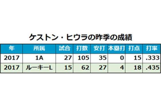 ケストン・ヒウラの昨季の成績一覧