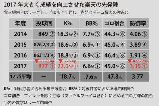 図1:楽天先発陣データ【画像提供:DELTA】