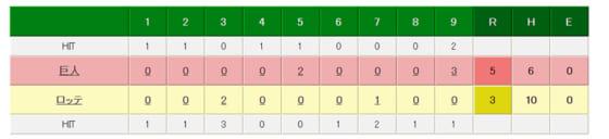 巨人・岡本チームの全得点を叩き出し5‐3で巨人が勝利!