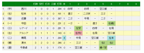 日本ハム打線の打席結果一覧