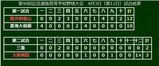 第90回記念選抜高校野球、大会11日目の結果