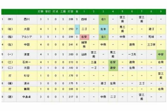 清宮、1軍デビューから3試合連続安打を記録