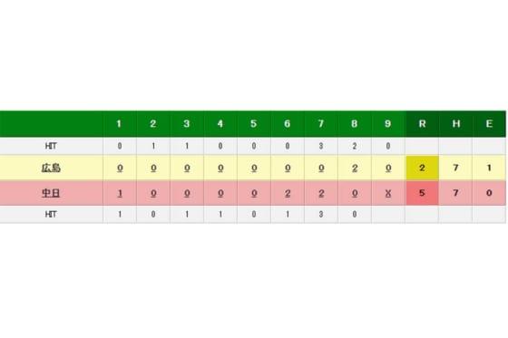 中日が対広島戦5連勝を飾った
