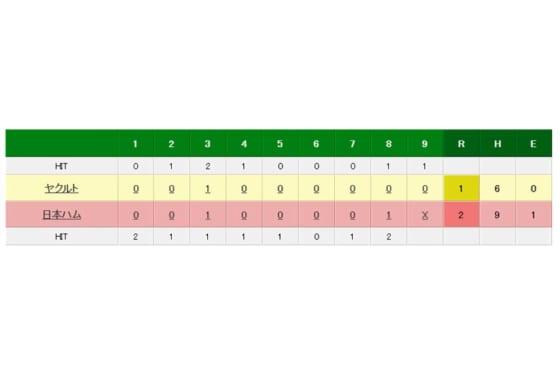 日本ハム対ヤクルトの試合結果