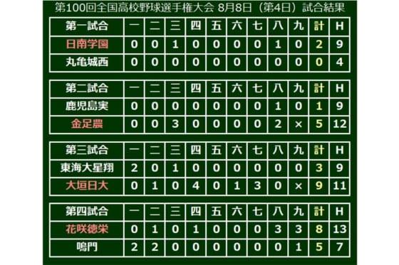 昨夏の覇者・花咲徳栄、終盤の集中打で逆転し初戦突破