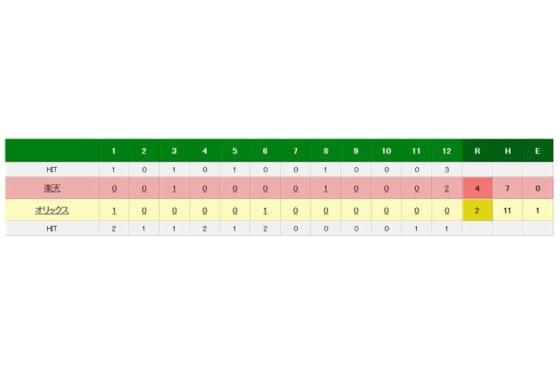 オリックス対楽天の試合結果