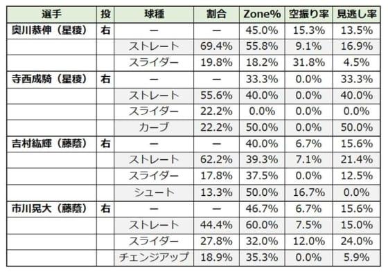 球種割合と球種別のZone%、空振り率、見逃し率