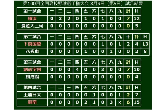 優勝経験のある横浜と興南が初戦突破!