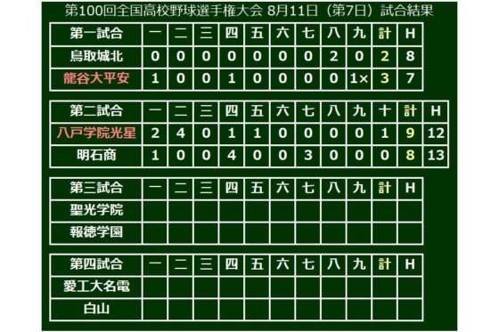 大会7日目、第2試合は八戸学院光星が延長10回の熱戦を制す!