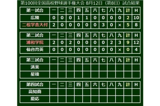 浦和学院が4投手の継投で完封勝ち