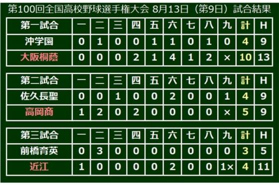 大会第13日は2回戦3試合が行われた